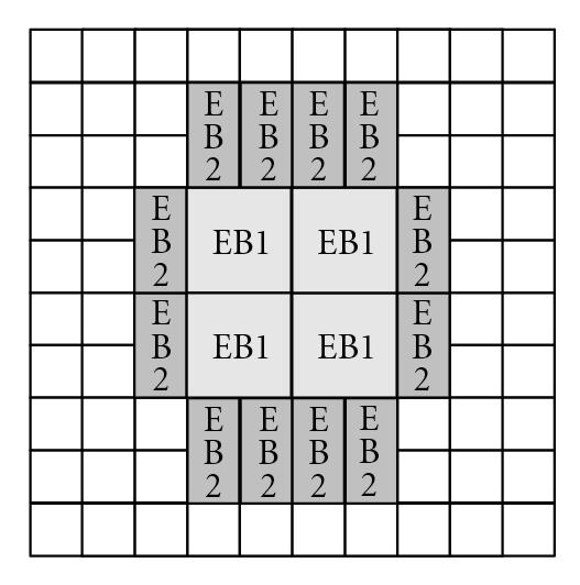 (b) Type 2: Group of large EBs is surrounded by small EBs and CLBs