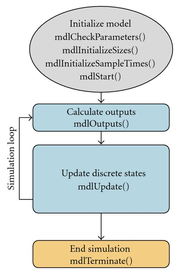 (a) Simulink simulation steps.
