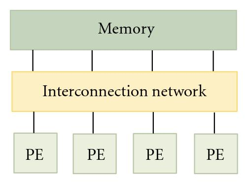 (a) Shared memory