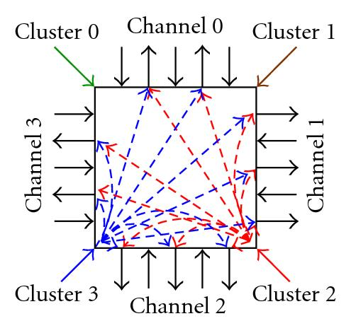 (a) SB: Cluster outputs to channel tracks