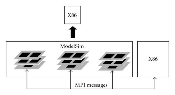 (a) One single ModelSim process is executed by a single CPU.
