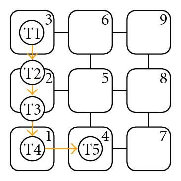 (b) Task placement