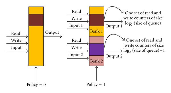 (b) Two different behaviors of modified queues