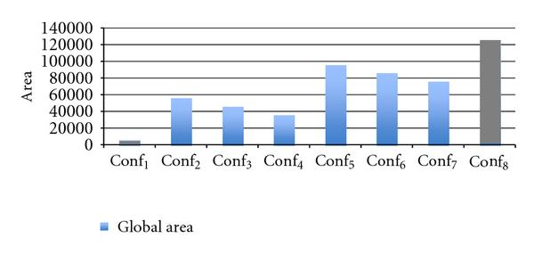 (a) The global area needed for each configuration