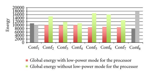 (b) The global energy consumed for each configuration