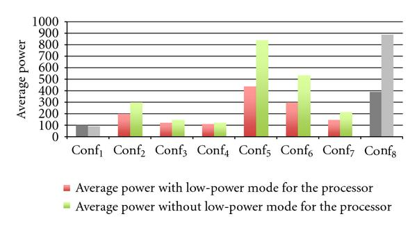 (c) The average power of each configuration