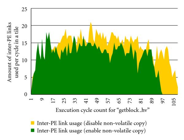 (a) Inter-PE link usage for each execution cycle with nontransient copy enabled and disabled