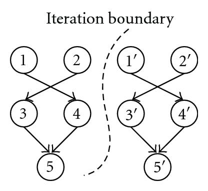 (a) Weak inter-iteration dependency