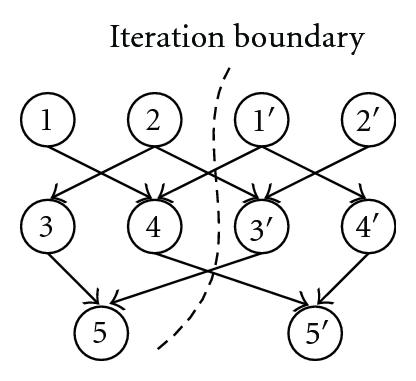 (b) Strong inter-iteration dependency
