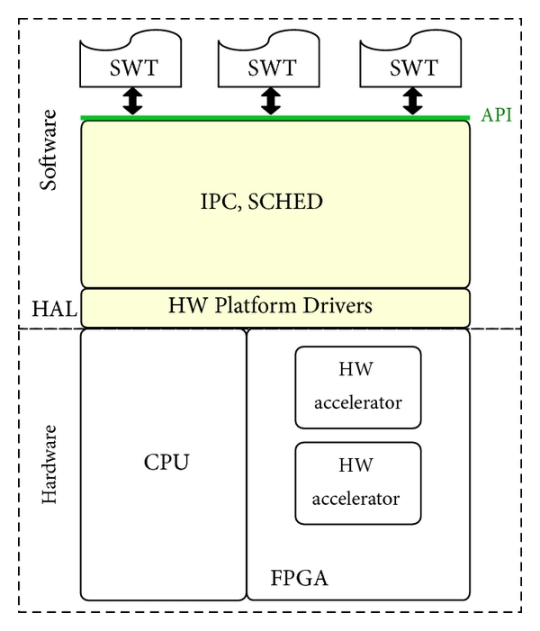(a) Traditional OS and coprocessor-based FPGA system