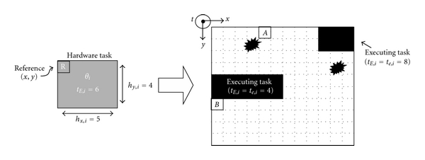 (a)  FPGA area state (    is the remaining execution time of task i)