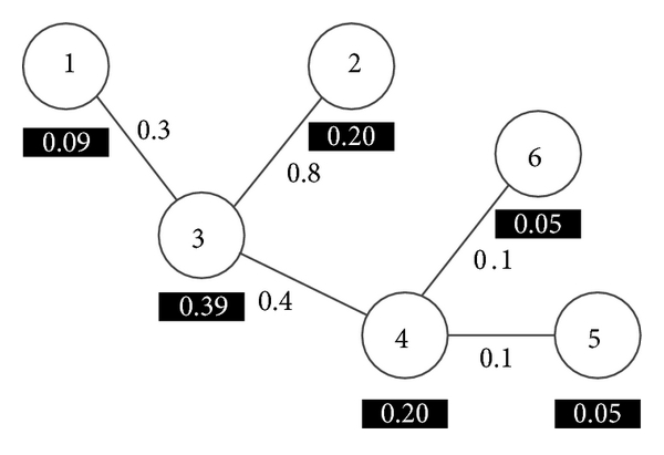 (a) A pool of 6 configuration bitstreams represented by a graph with similarity measure on edges and     in black