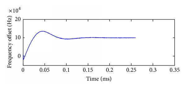 (b) MATLAB processing of output of loop filter