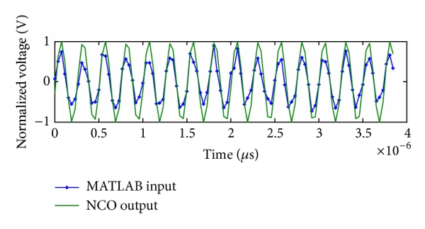 (c) MATLAB processing of ModelSim the output of NCO and input of QPSK modulated signal