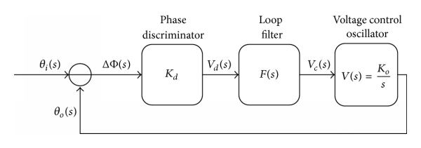 (a) Phase domain model of a second-order analogy PLL