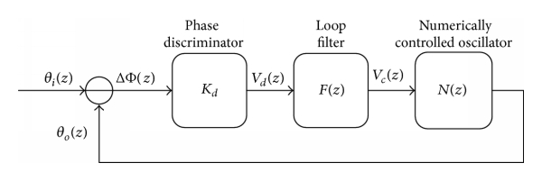 (b) Phase domain model of a second-order ADPLL