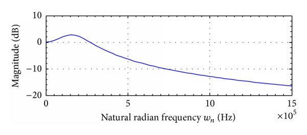 (a) Frequency response characteristic