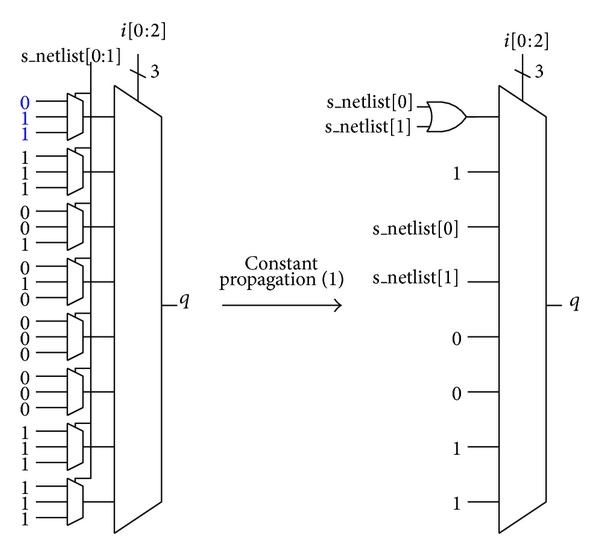 (a) First constant propagation