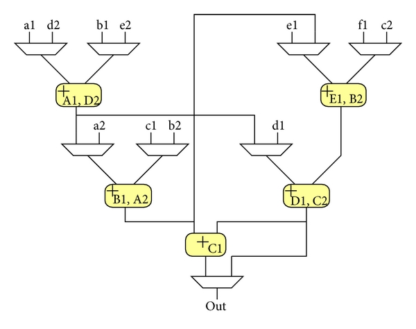 (a) Placement in common synthesis method