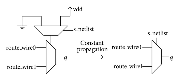 (b) Constant propagation on the inserted multiplexer