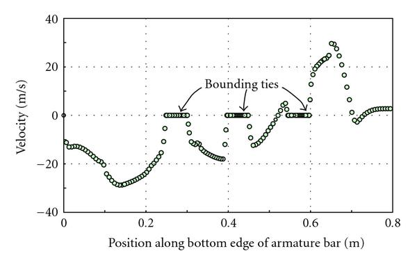 (a) Axial velocity profile along the bottom edge of the armature bars