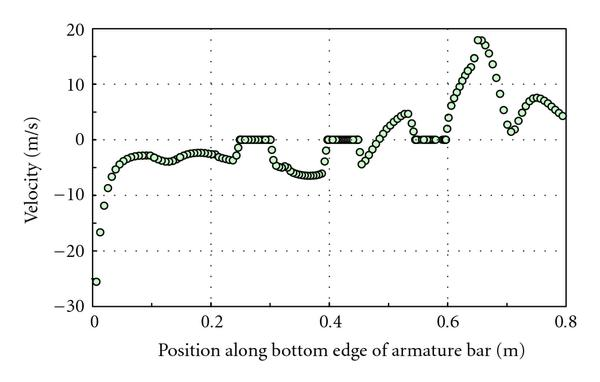 (b) Radial velocity profile along the bottom edge of the armature bars