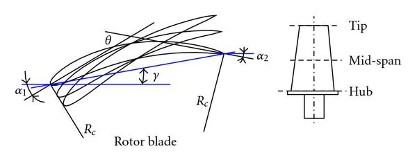 (a) Rotor blade stacking