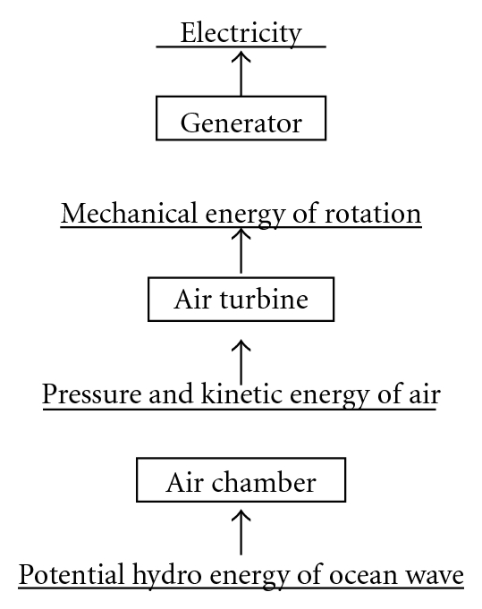 (b) Energy conversion chain