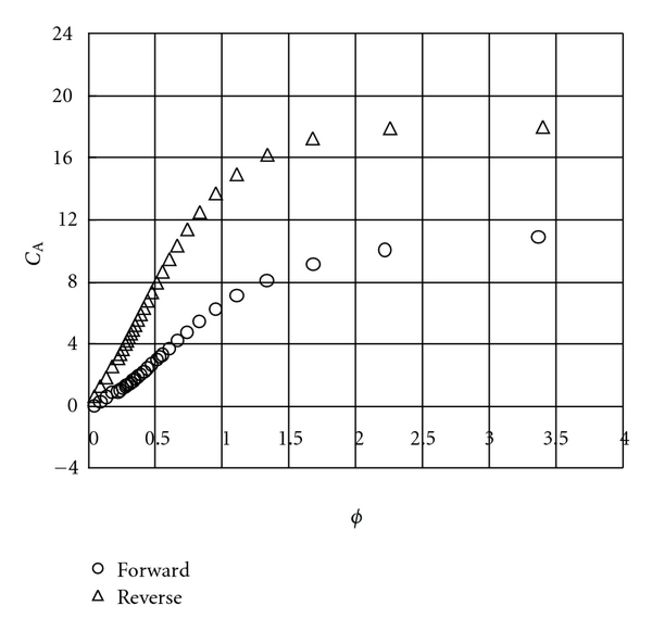 (a) Input coefficient