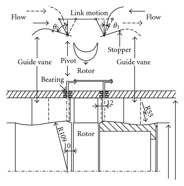 (b) self-pitch-controlled guide vanes connected by links