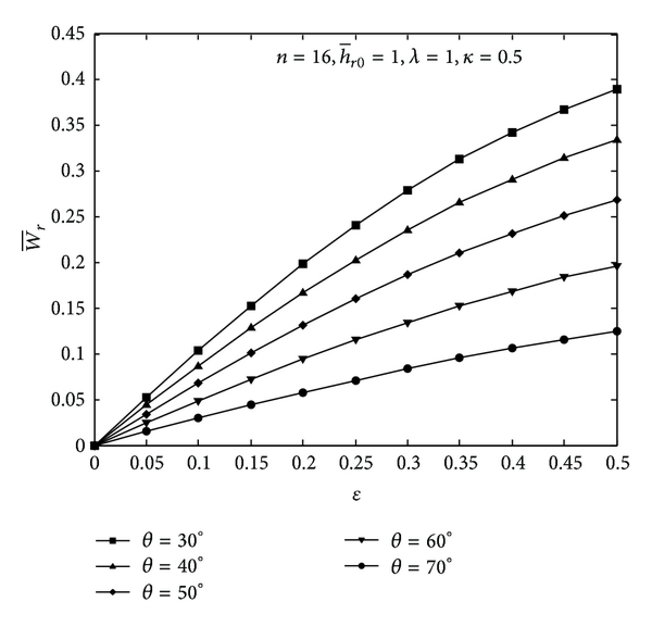 (b) Radial load versus radial displacement