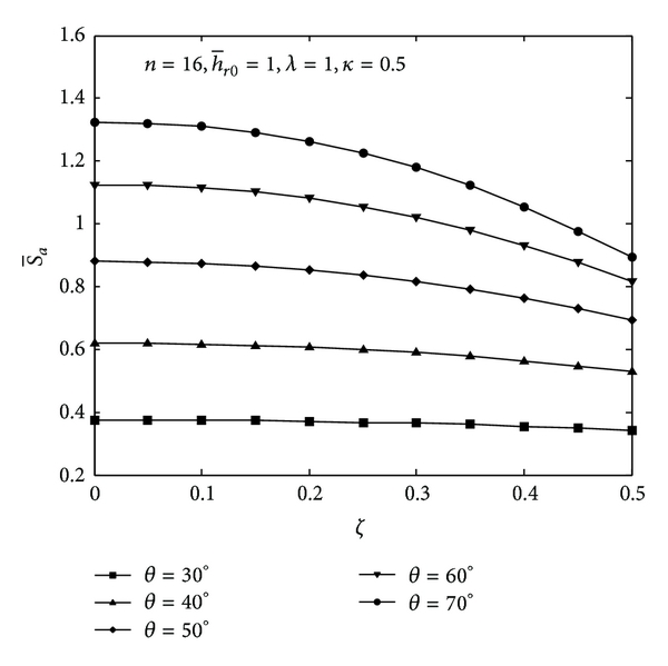 (c) Axial stiffness versus axial displacement