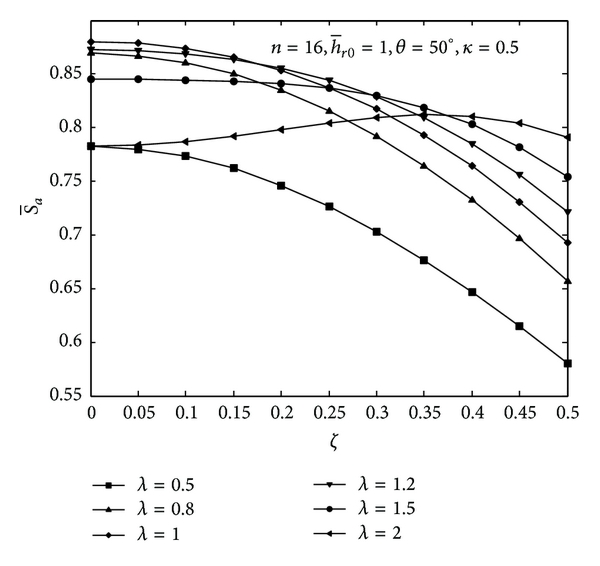 (a) Axial stiffness versus axial displacement