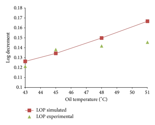 (a) Log decrement of the test rig at different oil inlet temperature