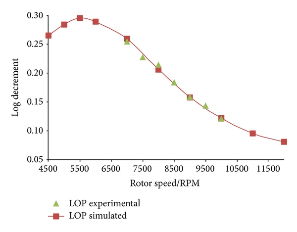 (a) Log decrement of the test rig at different speed