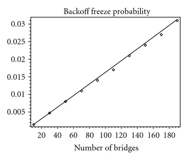(b) Probability of freeze in backoff period