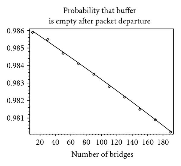 (d) Probability that buffer is empty after
