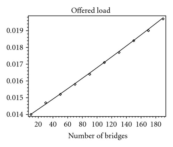 (c) Offered load for one bridge