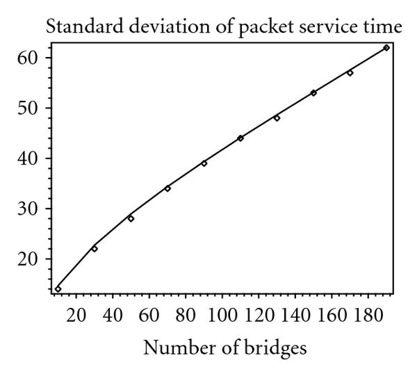 (b) Standard deviation of packet service