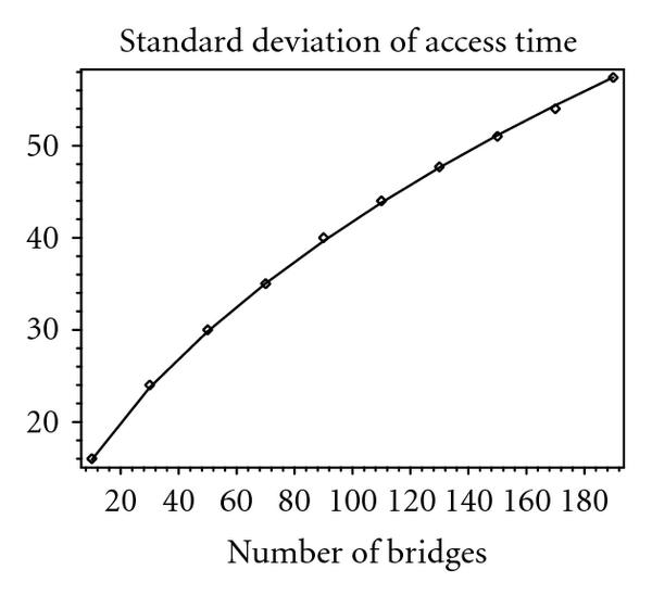 (b) Standard deviation of system time
