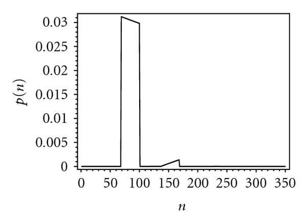 (a) Probability distribution of packet service time, 10 bridges