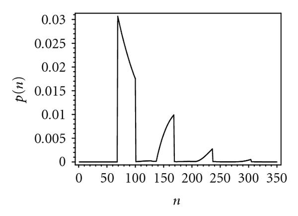 (f) Probability distribution of packet service time, 110 bridges