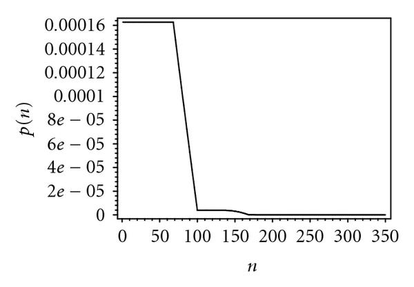 (a) Probability distribution of packet waiting time, 10 bridges