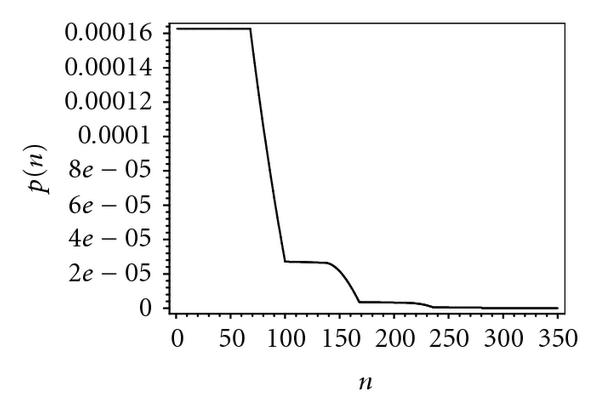 (d) Probability distribution of packet waiting time, 70 bridges
