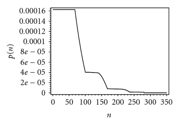(f) Probability distribution of packet waiting time, 110 bridges
