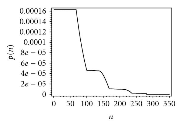 (g) Probability distribution of packet waiting time, 130 bridges
