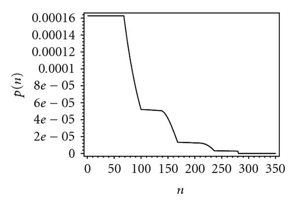 (h) Probability distribution of packet waiting time, 150 bridges