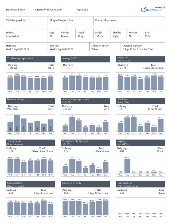 (a) Weekly report page 1, corresponding to Figure 3