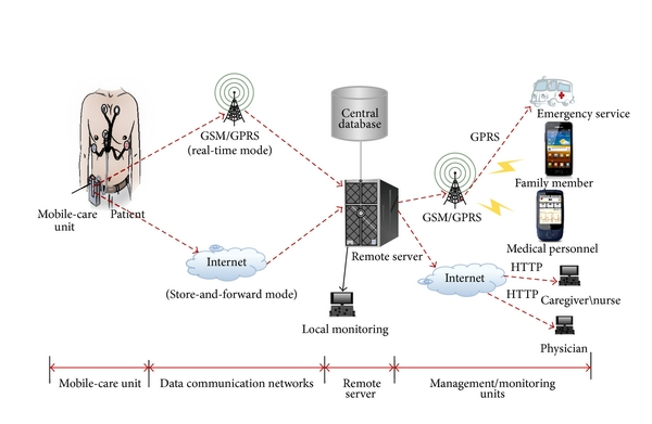 A Wireless Emergency Telemedicine System For Patients Monitoring And Diagnosis
