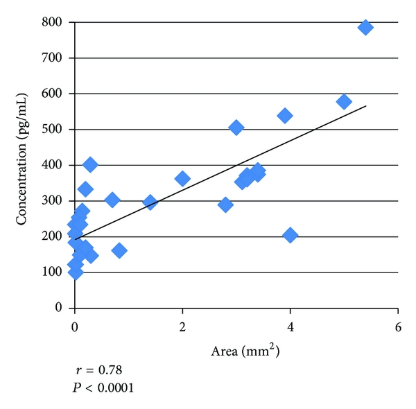 (a) Area of inflammation versus TNF-